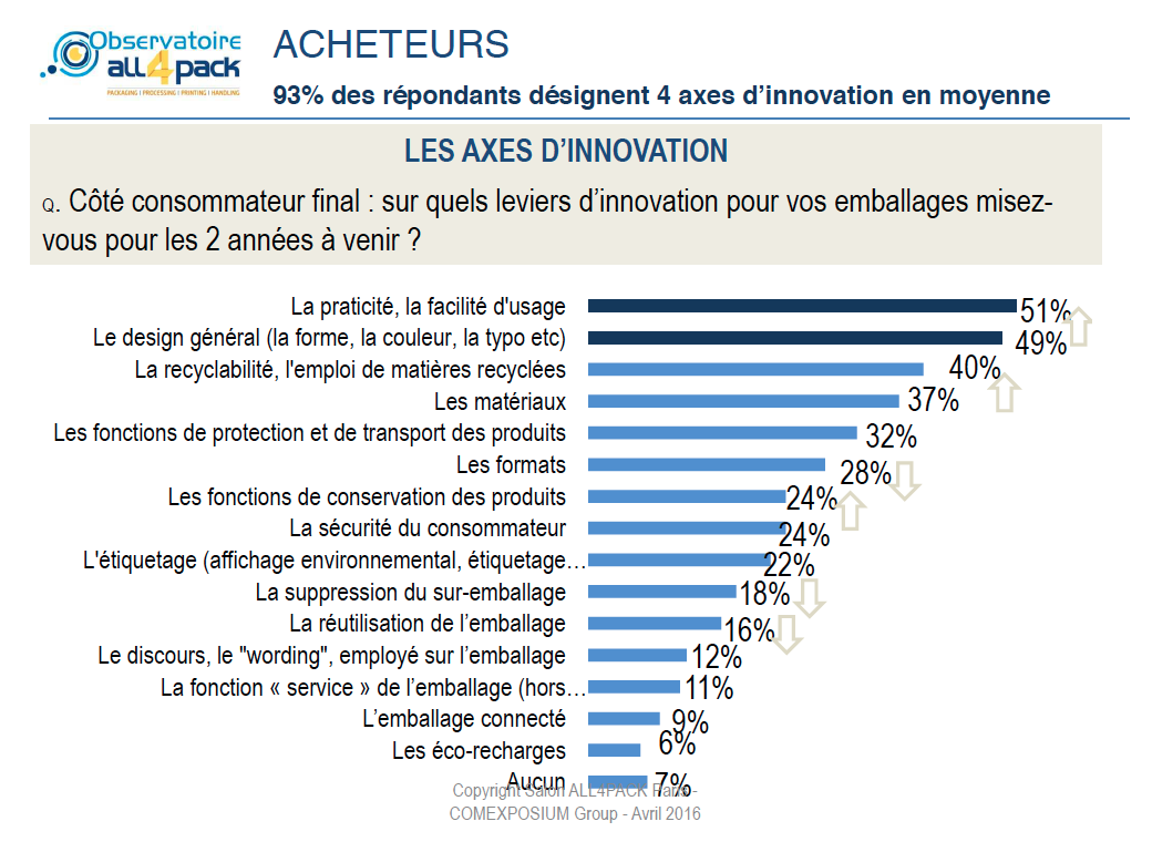 axes innovation emballage